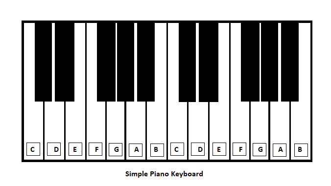How To Read Letter Piano Notes | Jarzee Entertainment